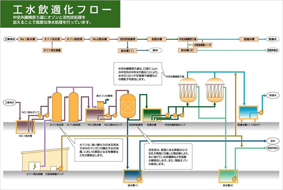 浄水フロー図